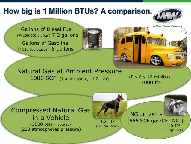 Heating Value Compressed Natural Gas