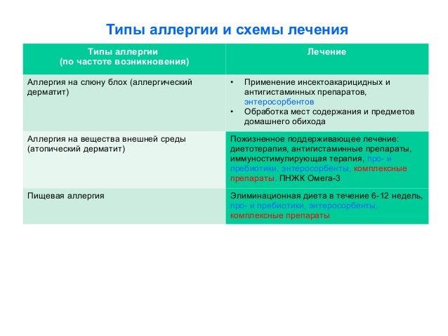 Типы аллергии и схемы лечения