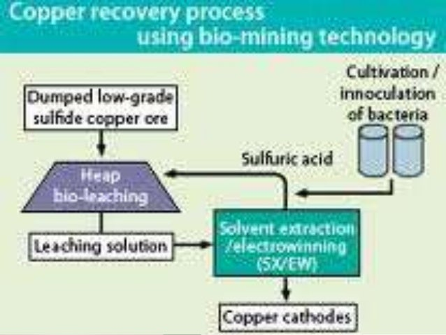 review of copper recovery methods from metallurgical waste A complex process for the recovery of copper and zinc from mining and metallurgical wastes has been investigated and proposed it includes sulfuric acid leaching of old pyrite flotation tailings to produce ferric containing leach solution followed by ferric leaching of copper converter slag flotation tailings with the leach solution.