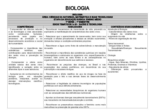 BIOLOGIA BIOLOGIA ÁREA:CIÊNCIASDANATUREZA,MATEMÁTICAESUASTECNOLOGIAS ETAPADAEDUCAÇÃOBÁSICA:ENSINOMÉDIO 1ª...