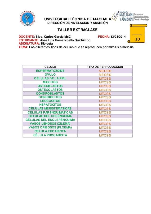 UNIVERSIDAD TÉCNICA DE MACHALA DIRECCIÓN DE NIVELACIÓN Y ADMISIÓN TALLER EXTRACLASE DOCENTE: Bioq. Carlos García MsC FECHA...