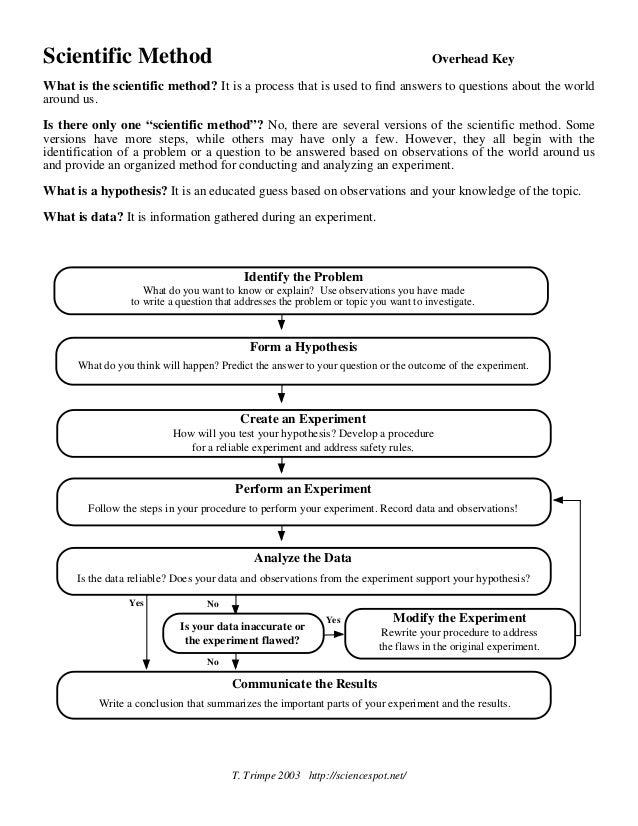 Scientific Method Worksheet Answers Worksheets For School ...