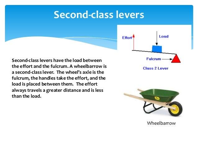 Second Class Lever Wheelbarrow Second-class Levers