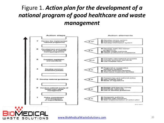 hospital action plan template - biomedical waste management rules in hospitals 2014 pdf or ppt