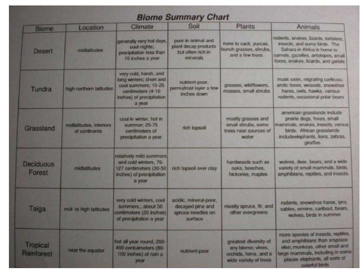 biome summary chart. Black Bedroom Furniture Sets. Home Design Ideas