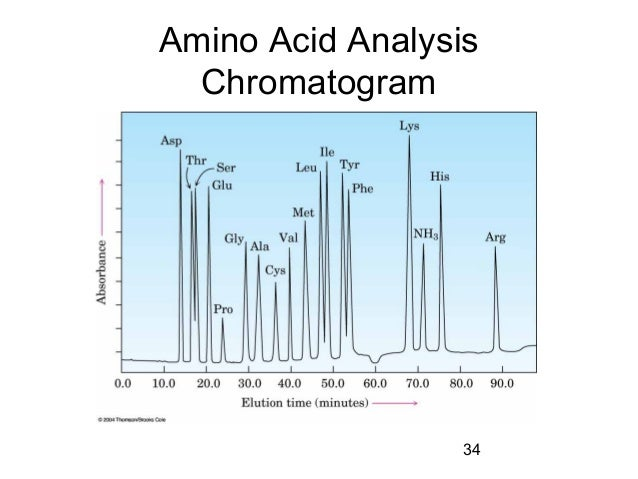 amino acid assay by ninhydrin A generalized method often referred to as amino acid analysis  if the amounts of amino acids are in excess of 10 nmol, ninhydrin can be used for this.