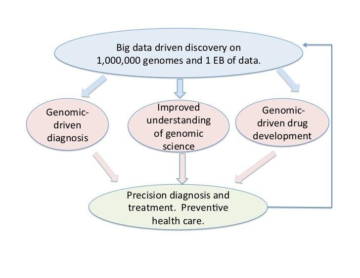 Bionimbus: Towards One Million Genomes (XLDB 2012 Lecture)