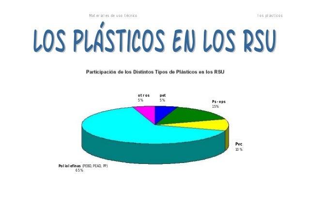Bioplasticos y RSU