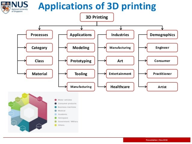 3d printing applications images 3d application