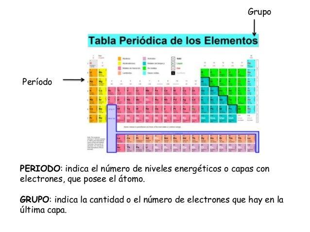 La tabla periodica lessons tes teach grupoperodoperiodo indica el nmero de niveles energticos o capas conelectrones que posee el tomo urtaz Choice Image