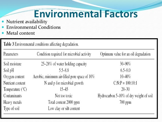 bioremediation of contaminated soil review of A review article bioremediation is one of the most cost-effective remediation methods for contaminated soils concentration in soils [23] 2) enhancing.