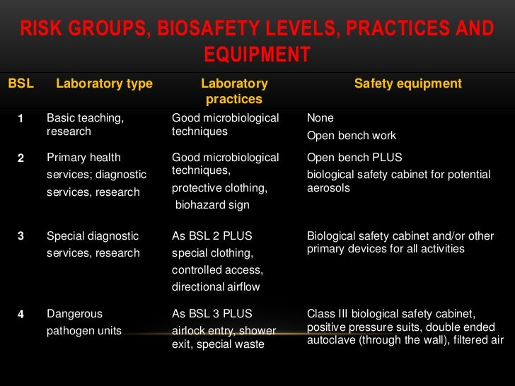safety in the microbiology lab Whether you are walking into an undergraduate microbiology lab preparing as microbiology is the study of safety equipment such as lab coats, safety.