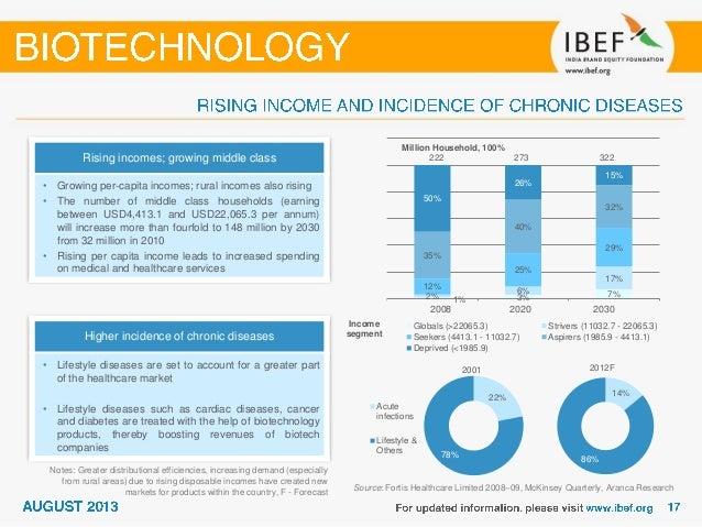 Biotech trading strategies