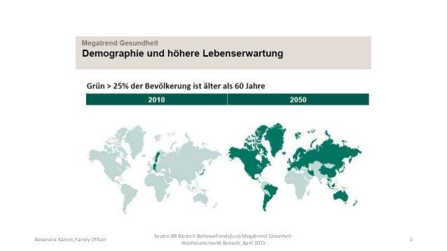 1 Source:BB Biotech BellevueFonds(Lux) Megatrend Gesunheit- Wachstumsmarkt Biotech, April 2015 Alexandra Kärner, Family Of...