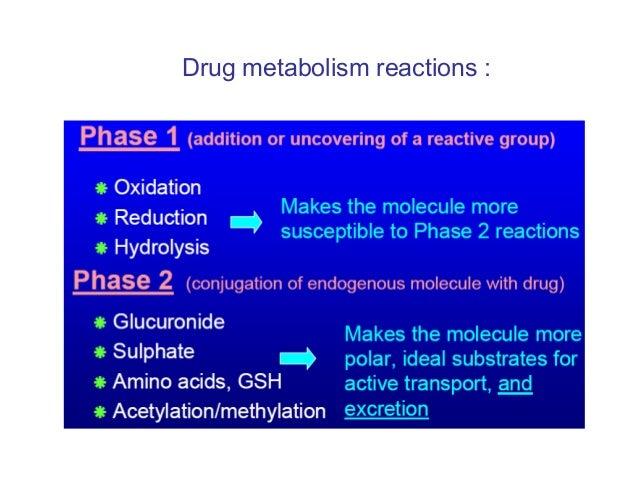Biotransformation (metabolism) of drugs