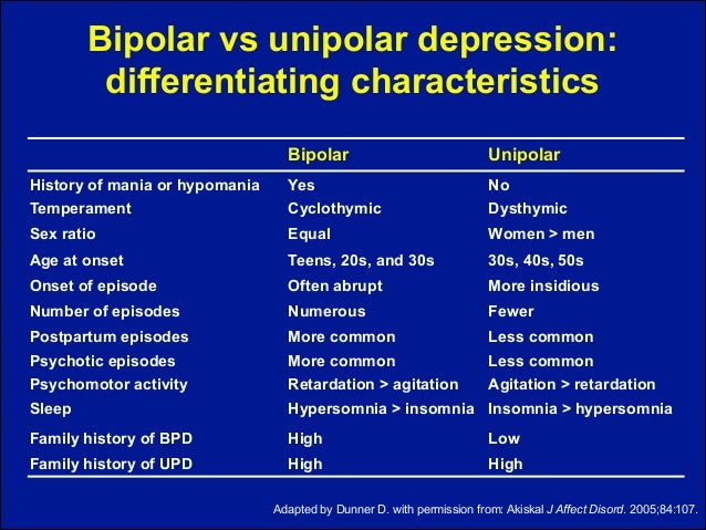 unipolar depression and bipolar disorder Major depression, also known as unipolar or major depressive disorder, is characterized by a persistent feeling of sadness or a lack of interest in outside stimuli the unipolar connotes a difference between major depression and bipolar depression, which refers to an oscillating state between depression and mania.