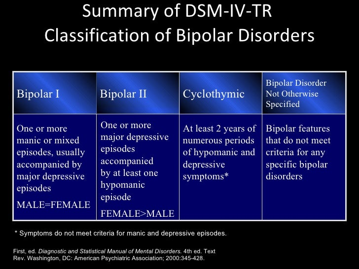 the difference in the diagnosis of bipolar i and bipolar ii How can you tell the difference between adhd and bipolar ii the difference between a bipolar and baseline required for the diagnosis of bipolar ii.