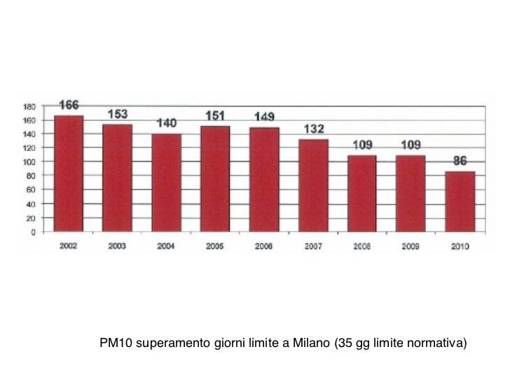 PM10 superamento giorni limite a Milano (35 gg limite normativa)