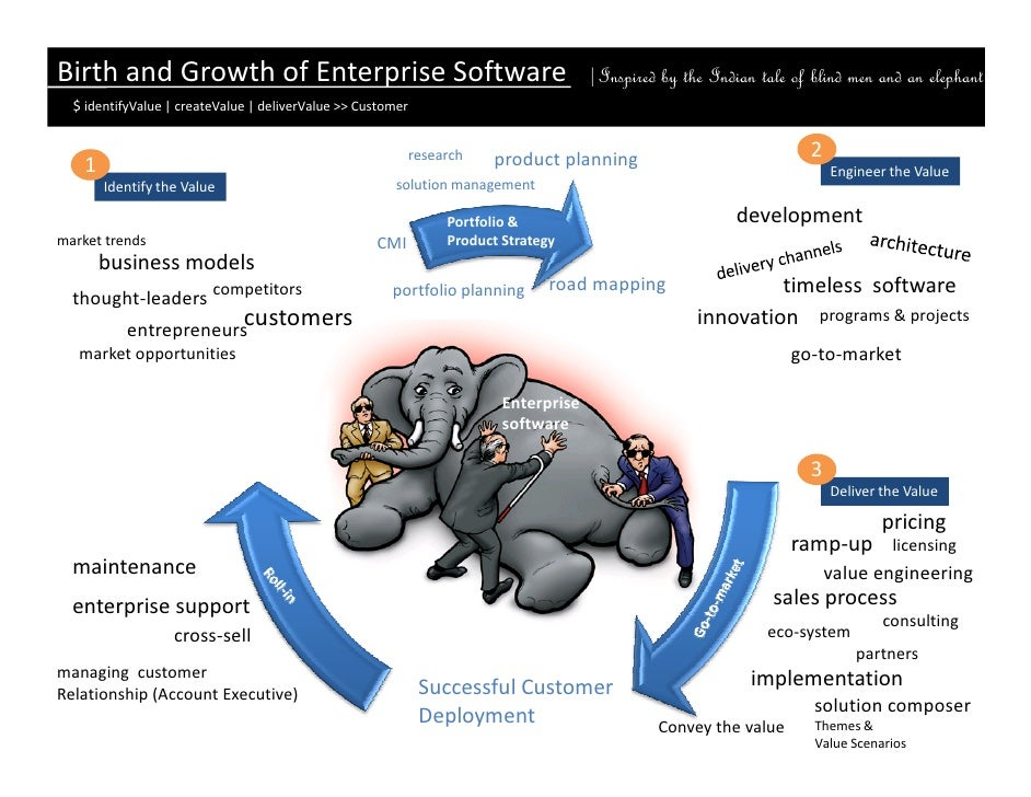 Birth and Growth of Enterprise Software                                                 Inspired by the Indian tale of bli...