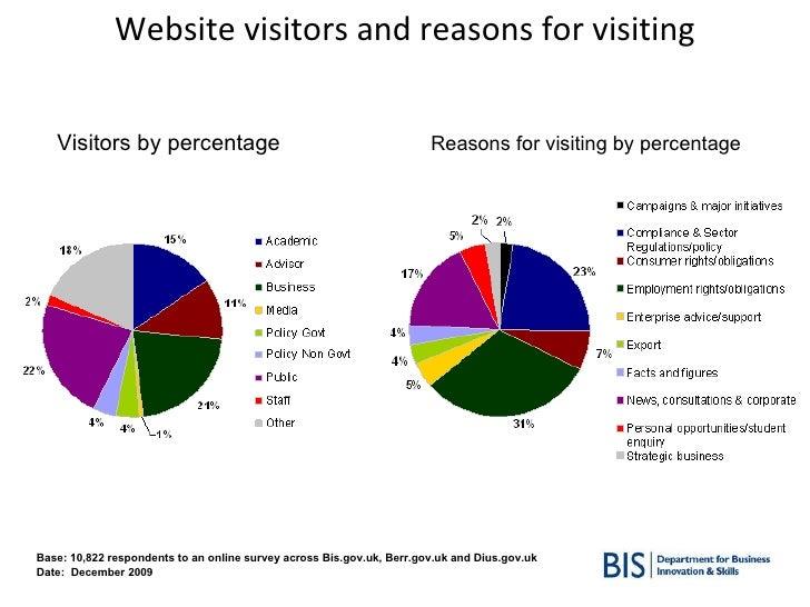 Base: 10,822 respondents to an online survey across Bis.gov.uk, Berr.gov.uk and Dius.gov.uk Date:  December 2009 Website v...