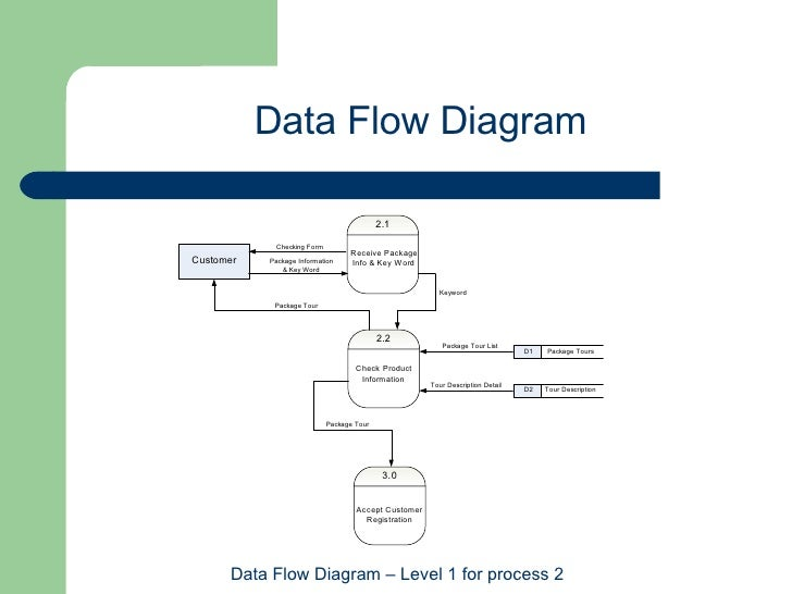 bis   web based package tour reservation systemdata flow diagram data flow diagram   level  for process