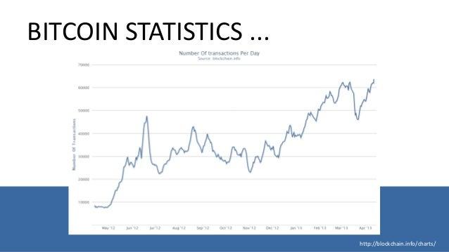 Bitcoin Address Statistics