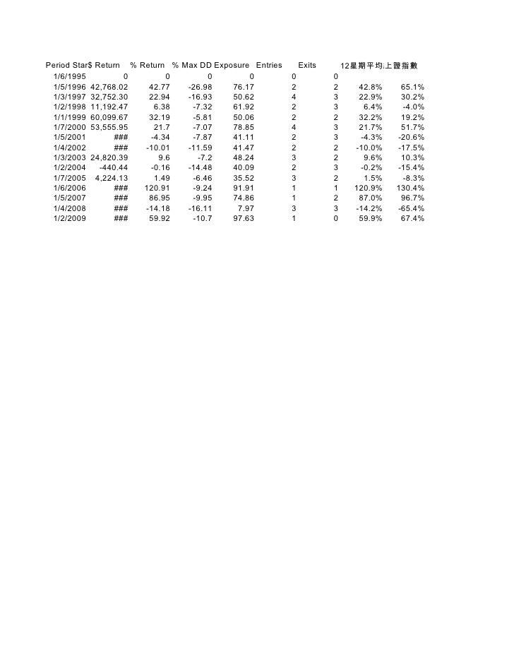Period Starting            $ Return % Return % Max DD Exposure Entries       Exits       12星期平均線買賣系統                      ...