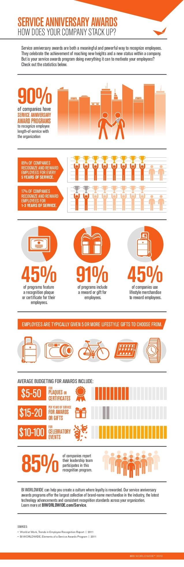 BI WORLDWIDE Service Awards Infographic