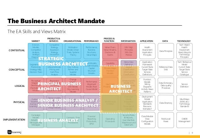 Business architecture as an approach to connect strategy for E business architecture