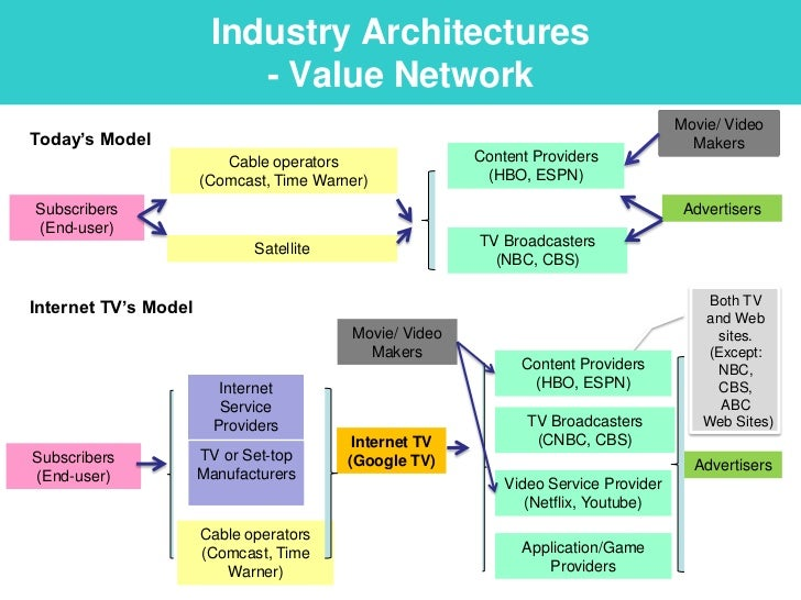 Biz model for google tv