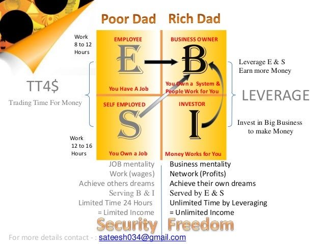 E B S I Work 8 to 12 Hours Work 12 to 16 Hours EMPLOYEE SELF EMPLOYED BUSINESS OWNER INVESTOR TT4$ Trading Time For Money ...
