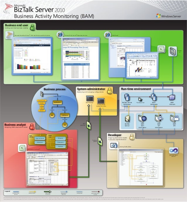 BizTalk Server 2010 Business Activity Monitoring (BAM) Poster - EPC Group