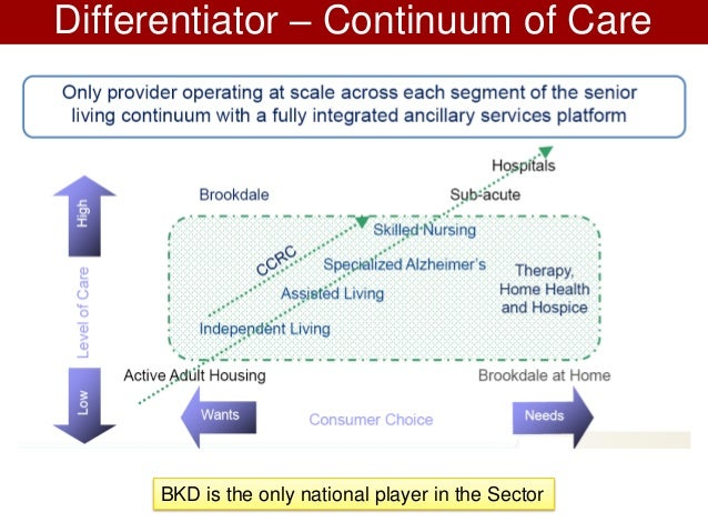 understanding continuum of care Navigating the care continuum: the next frontier for providers april 05 understanding key this implies that a more integrated care continuum offers some.