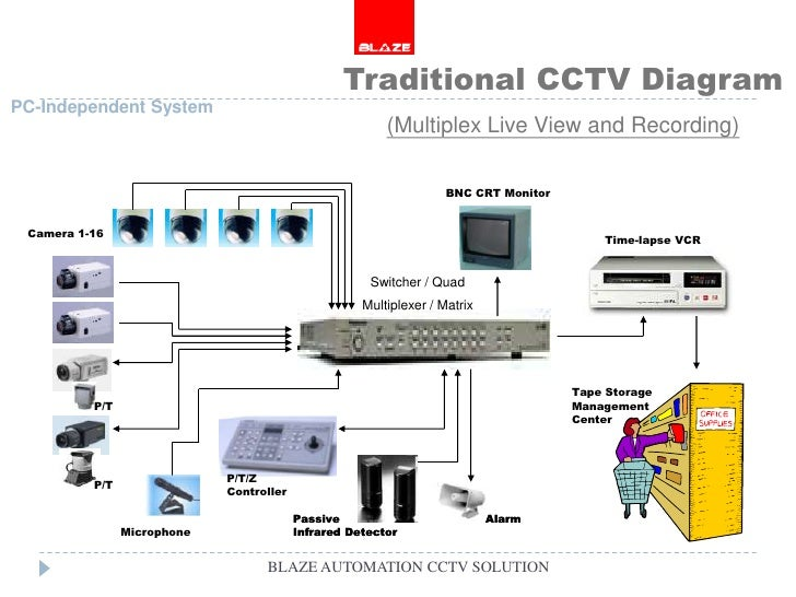 blaze cctv camera solutions blaze automation    automation cctv solution    traditional cctv diagram pc independent system