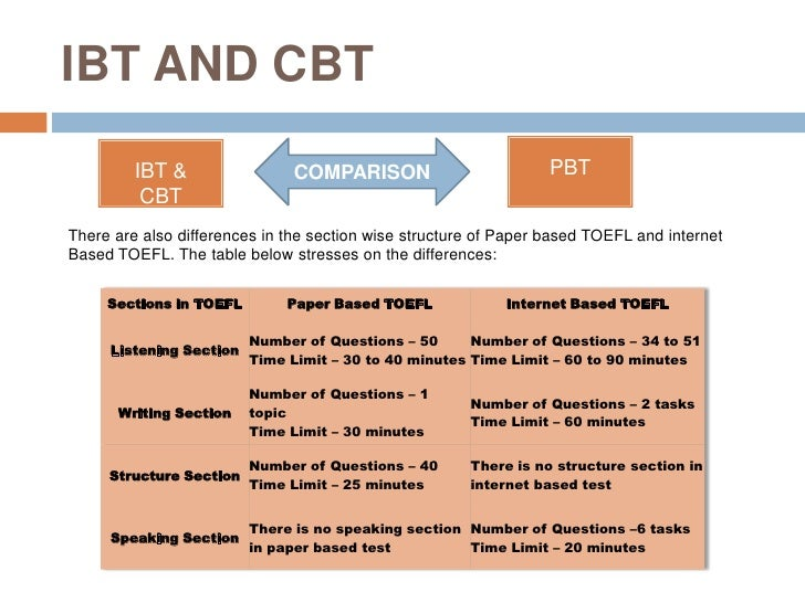 toefl ibt essay word limit These 10 toefl ibt test tips are the test instructions familiarize students with the word limits and the a short well-written and effective essay is.