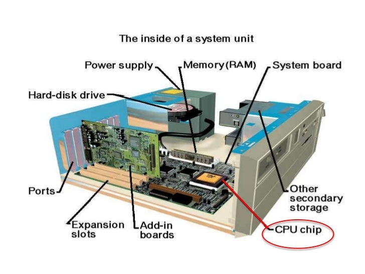 Inside A Computer Labeled Parts Diagram Labeled ...