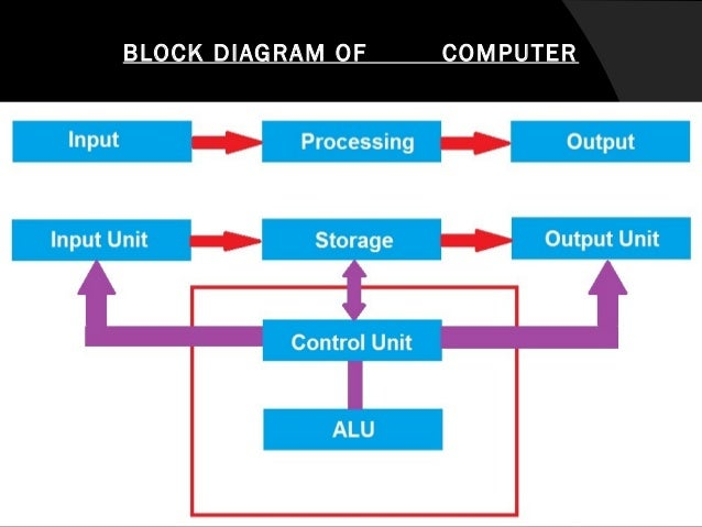 block diagram of a computerblock diagram of a computer