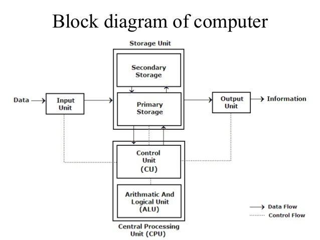 simple block diagram of computer  zen diagram, block diagram