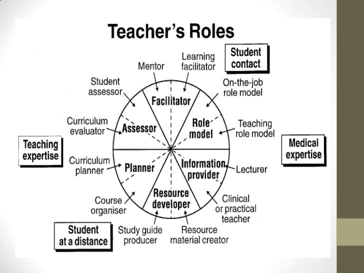 the roles and responsibilities of educators Lori michalec is ohio's 2015 state teacher of the year and engages in a year of professional learning facilitated by the council of chief state school officers.