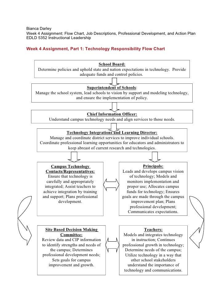 Bianca Darley Week 4 Assignment: Flow Chart, Job Descriptions, Professional Development, and Action Plan EDLD 5352 Instruc...
