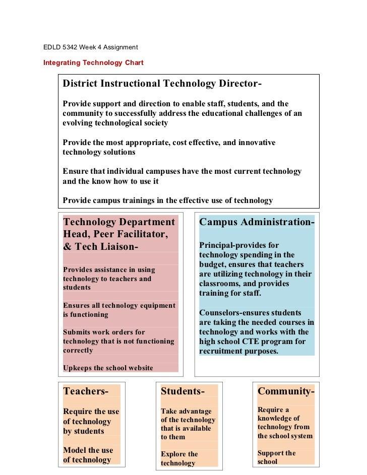 EDLD 5342 Week 4 AssignmentIntegrating Technology Chart     District Instructional Technology Director-     Provide suppor...