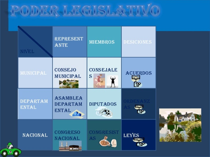 Estructura Del La Rama Legislativa | Autos Post - photo#2