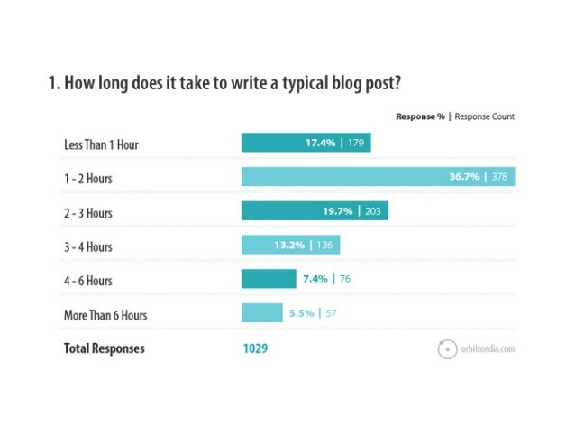 Blogger survey