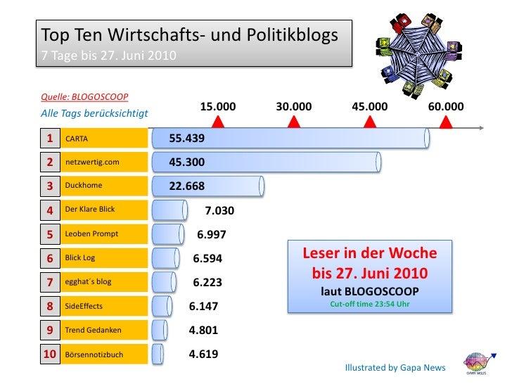 Top Ten Wirtschafts- und Politikblogs 7 Tage bis 27. Juni 2010  Quelle: BLOGOSCOOP                                 15.000 ...