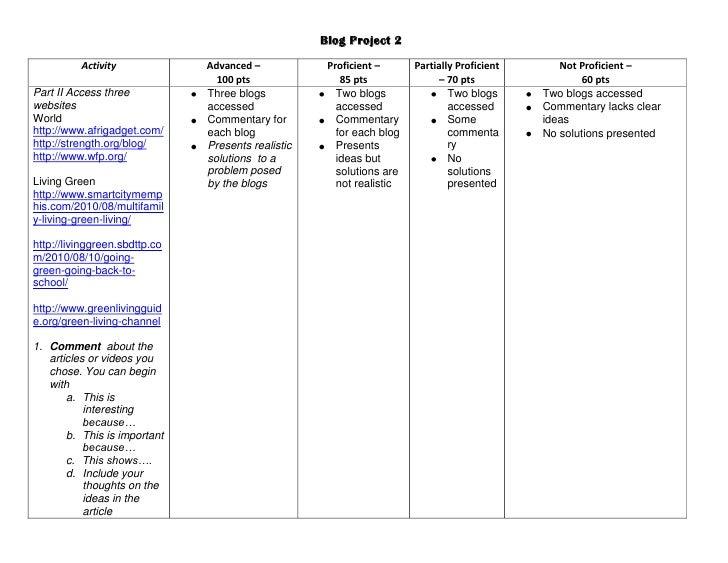 Blog Project 2<br /><ul><li>ActivityAdvanced –100 ptsProficient –85 ptsPartially Proficient – 70 ptsNot Proficient –60 pts...