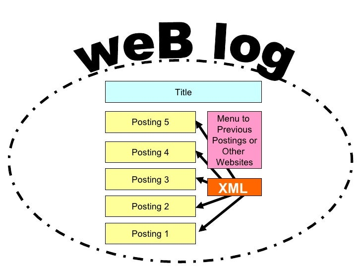 Posting 1 Posting 2 Posting 3 Posting 4 Posting 5 weB log Title Menu to  Previous Postings or Other  Websites XML
