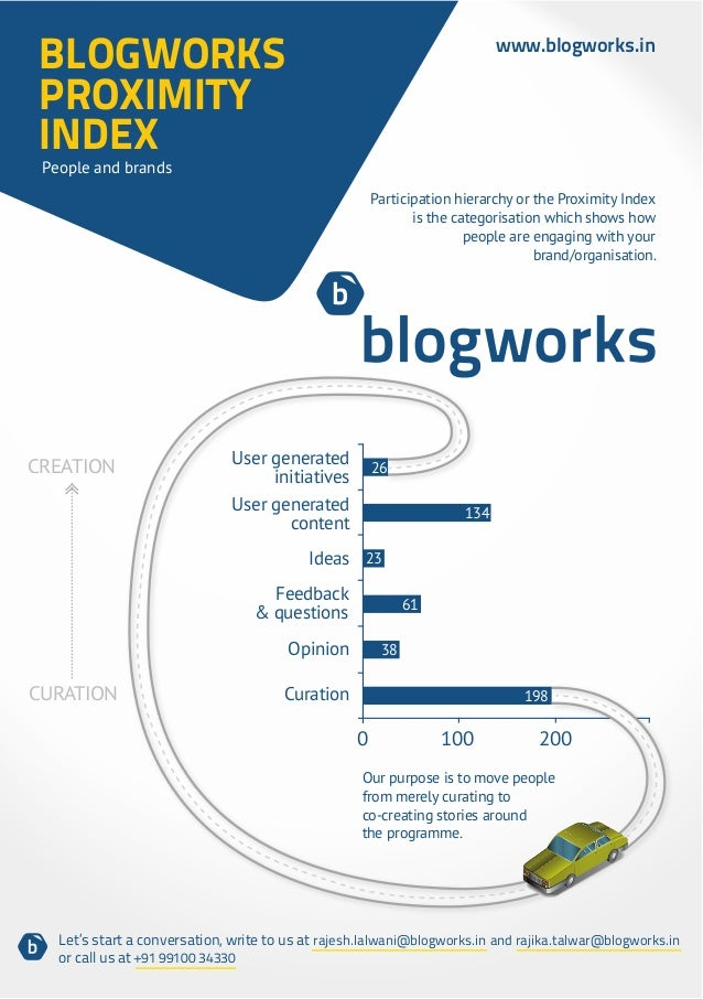 Blogworks Proximity Index