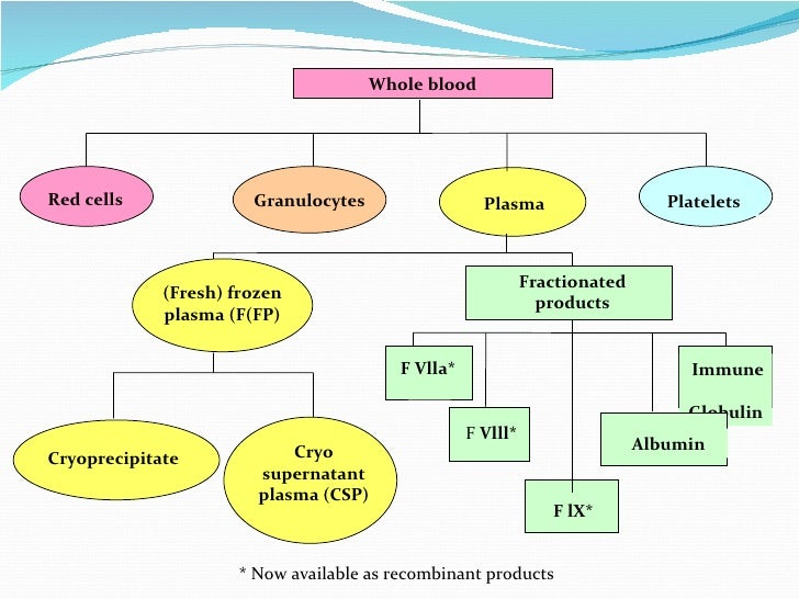 The gallery for --> Plasmapheresis Process
