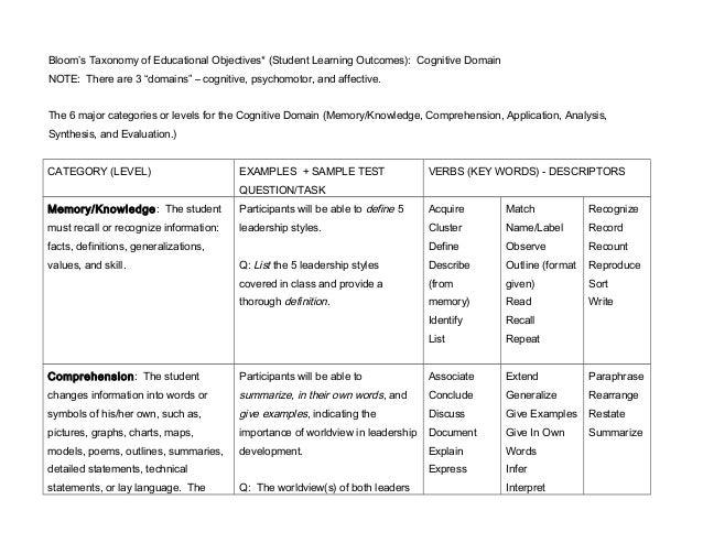Bloom's Cognitive Domain - Matrix & Examples