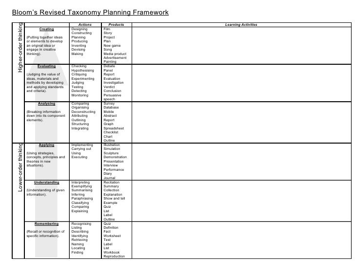 Bloom's Revised Taxonomy Planning Framework  Higher-order thinking                                                        ...